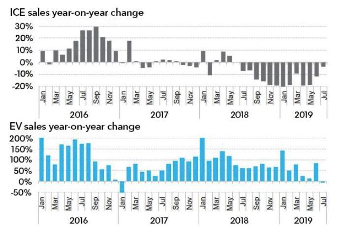 Trend měsíčních prodejů osobních automobilů se spalovacími motory (ICE) a elektromobilů (EV). Zdroj: BNEF