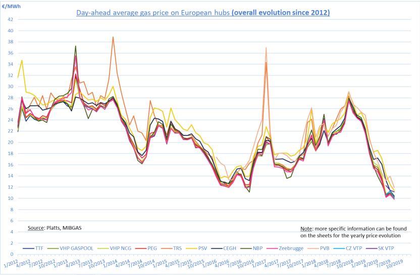 Klesající ceny zemního plynu na spotových trzích byly dalším důvodem pro rekordní zásoby plynu v Evropě před letošní zimou.