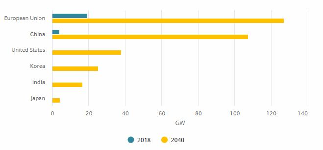 Instalovaný výkon offshore větrných elektráren na konci roku 2018 a výhled pro rok 2040. Zdroj: IEA