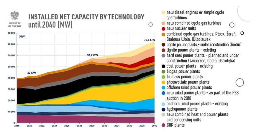 Očekávaný rozvoj instalovaného výkonu elektráren v Polsku podle návrhu Energetické politiky Polska do roku 2040. Zdroj: Návrh Energetické politiky Polska do roku 2040