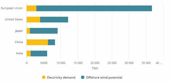 Srovnání technického potenciálu výroby elektřiny z offshore větrných elektráren a spotřeby elektřiny v roce 2018. Zdroj: IEA