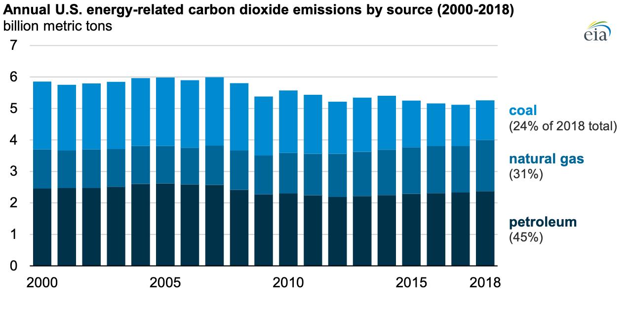 Emise CO2 v energetickém sektoru Spojených států amerických