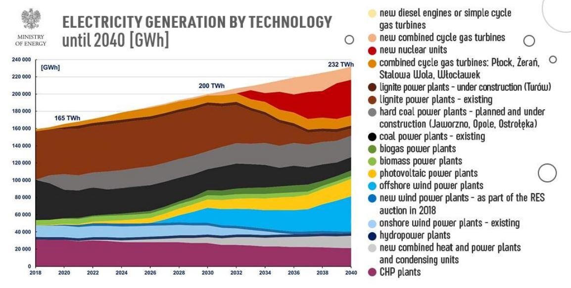 Výhled struktury výroby elektřiny v Polsku podle návrhu Energetické politiky Polska do roku 2040. Zdroj: Návrh Energetické politiky Polska do roku 2040