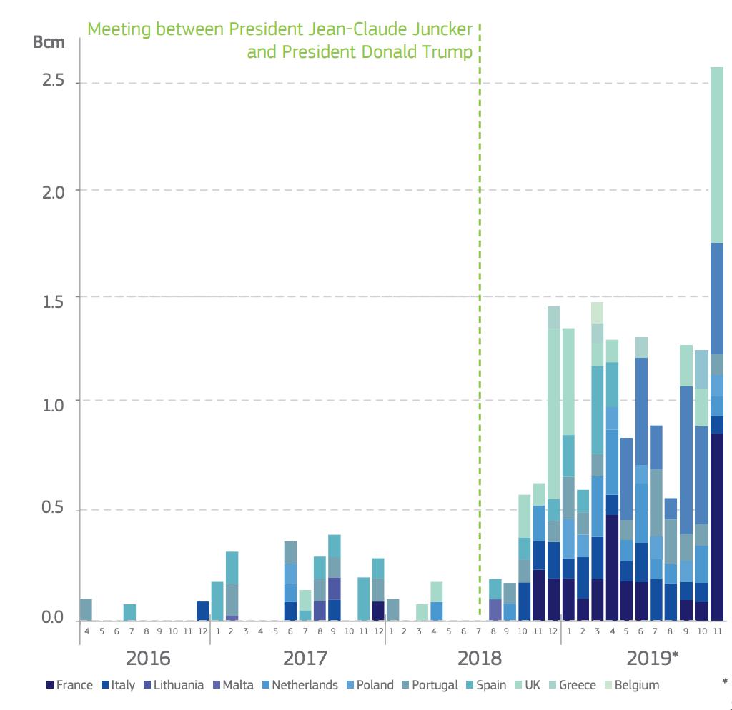 Import LNG do EU z USA. Data Evropské komise do 19. listopadu 2019