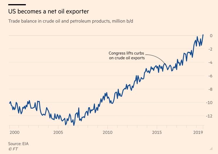 USA se staly poprvé po téměř 80 letech čitým exportérem ropy Zdroj grafu: FT.com