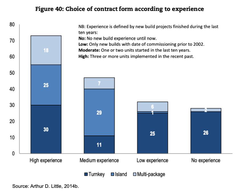 Dodavatelské modely - zkušenost investora