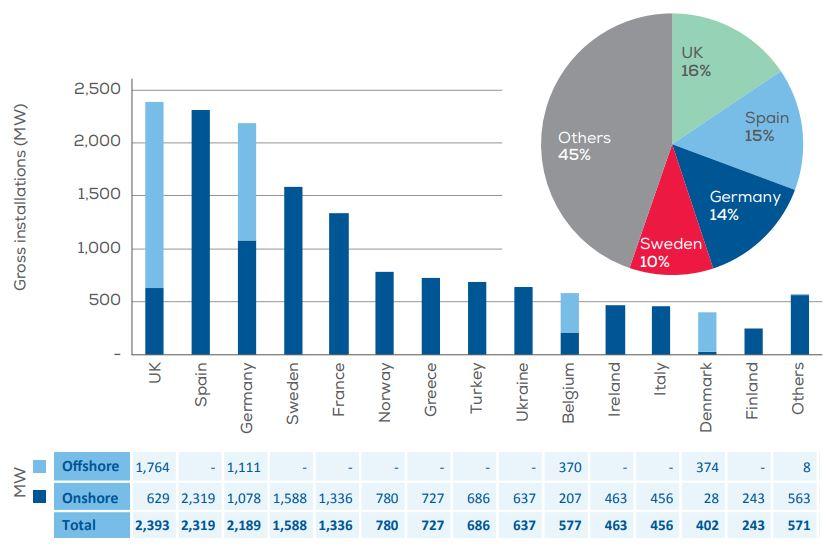 Nový instalovaný výkon v onshore a offshore větrných elektráren v Evropě v roce 2019. Zdroj: WindEurope