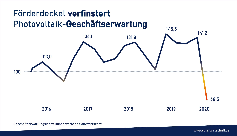 Index očekávání německého solárního průmyslu. Zdroj: solarwirtschaft.de