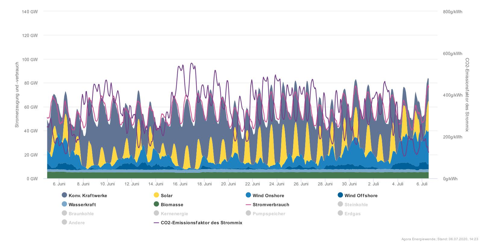 Přehled výroby, spotřeby a emisí oxidu uhličitého za poslední měsíc ukazují, že i vNěmecku vdobě ideální pro využití fotovoltaiky je velkou část elektřiny nutno získat zfosilních zdrojů.