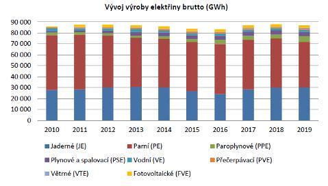 Vývoj výroby elektřiny vČeské republice vposledních deseti letech (zdroj ERU).
