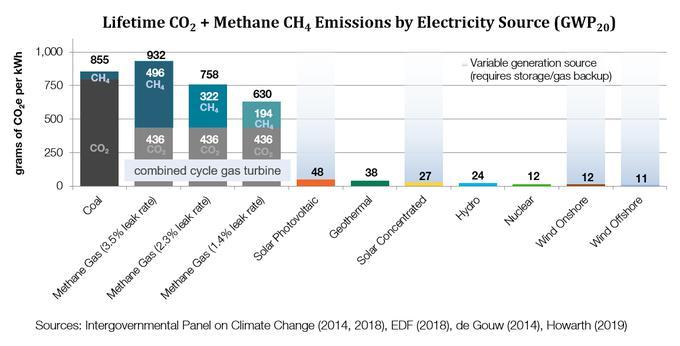 Že využití plynových zdrojů jako náhrady uhelných či dokonce jaderných není cestou za nízkoemisní energetikou ukazuje srovnání produkce skleníkových plynů vekvivalentech CO2 během životního cyklu normovaná na jednotku vyrobené elektřiny. U fluktuujících zdrojů je třeba započítat i CO2 spojené sjejich zálohováním a regulací. Pokud ktomu použijeme fosilní zdroje a ne jaderné, tak může být jejich uhlíková stopa docela velká (viz šedá část nad nimi).