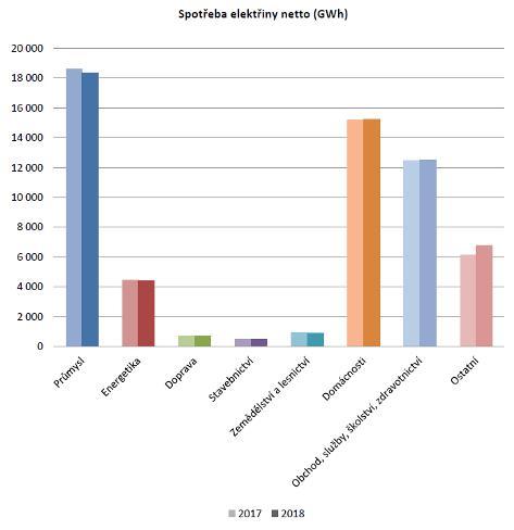 Spotřeba elektřiny podle odvětví (zdroj ERU).