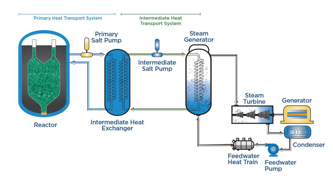 Koncepce reaktoru Kairos Power FHR