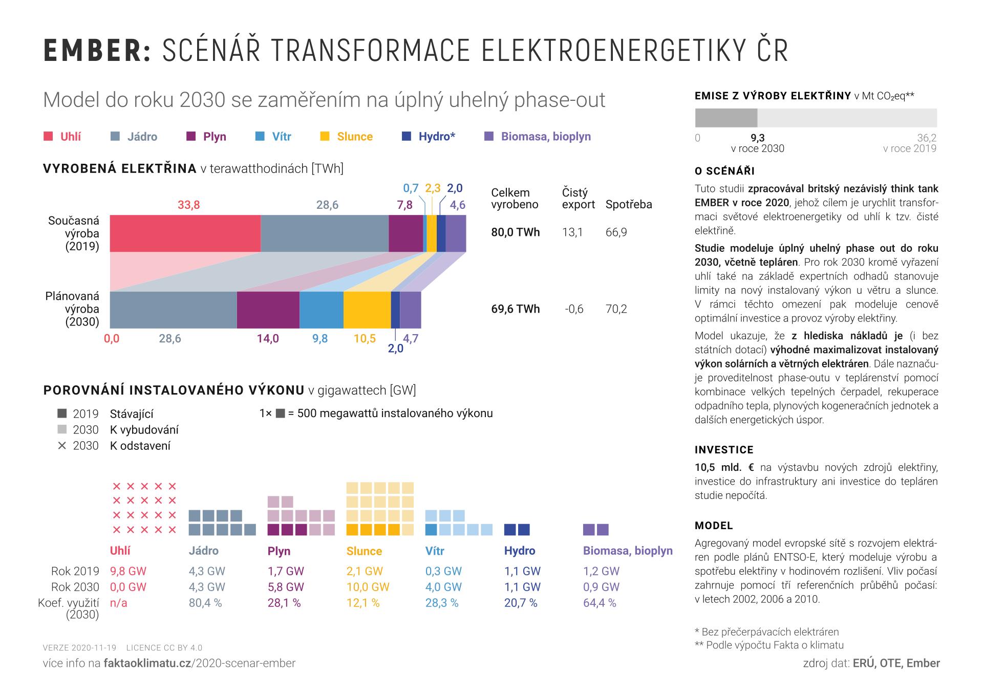 Graf č. 4 – shrnutí scénáře Ember. Převzato z webu projektu Fakta o klimatu, kde lze nalézt také zdrojová data a poznámky k použité metodice.