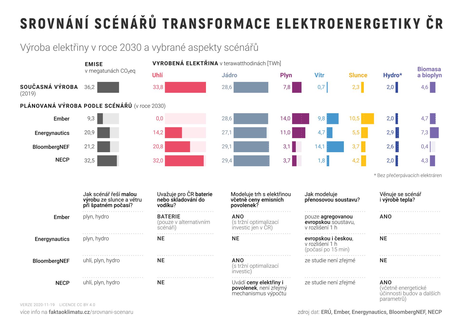 Graf č. 5 – porovnání scénářů transformace české energetiky. Převzato z webu projektu Fakta o klimatu, kde lze nalézt také zdrojová data a poznámky k použité metodice.