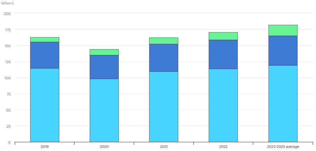 Produkce biopaliv v roce 2019 a výhled pro roky 2020-2025 v miliardách litrů (světle modrá = ethanol, tmavě modrá = bionafta, zelená hydrogenovaný rostlinný olej (HVO)). Zdroj: IEA