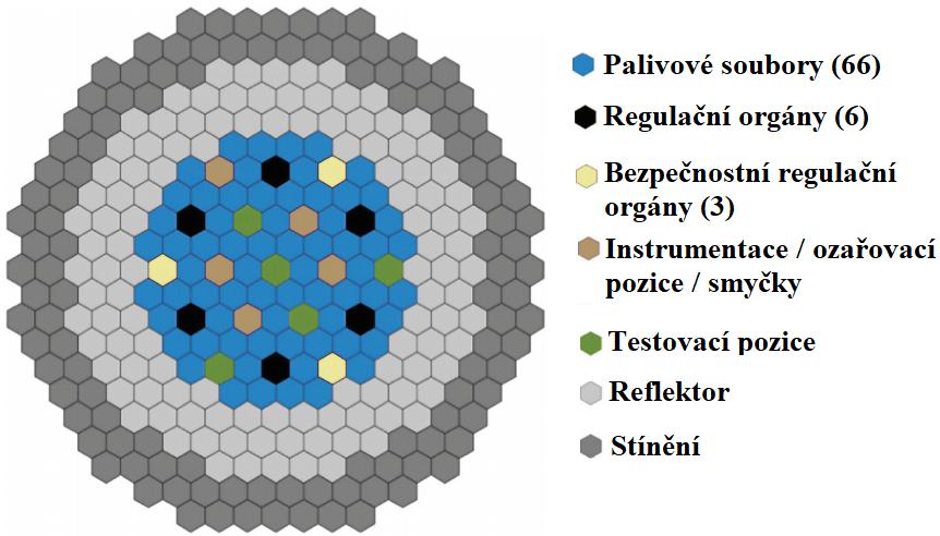 Složení aktivní zóny reaktorového systému PRISM