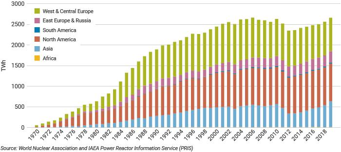 Vývoj produkce elektřiny zjaderných elektráren (zdroj WNA).