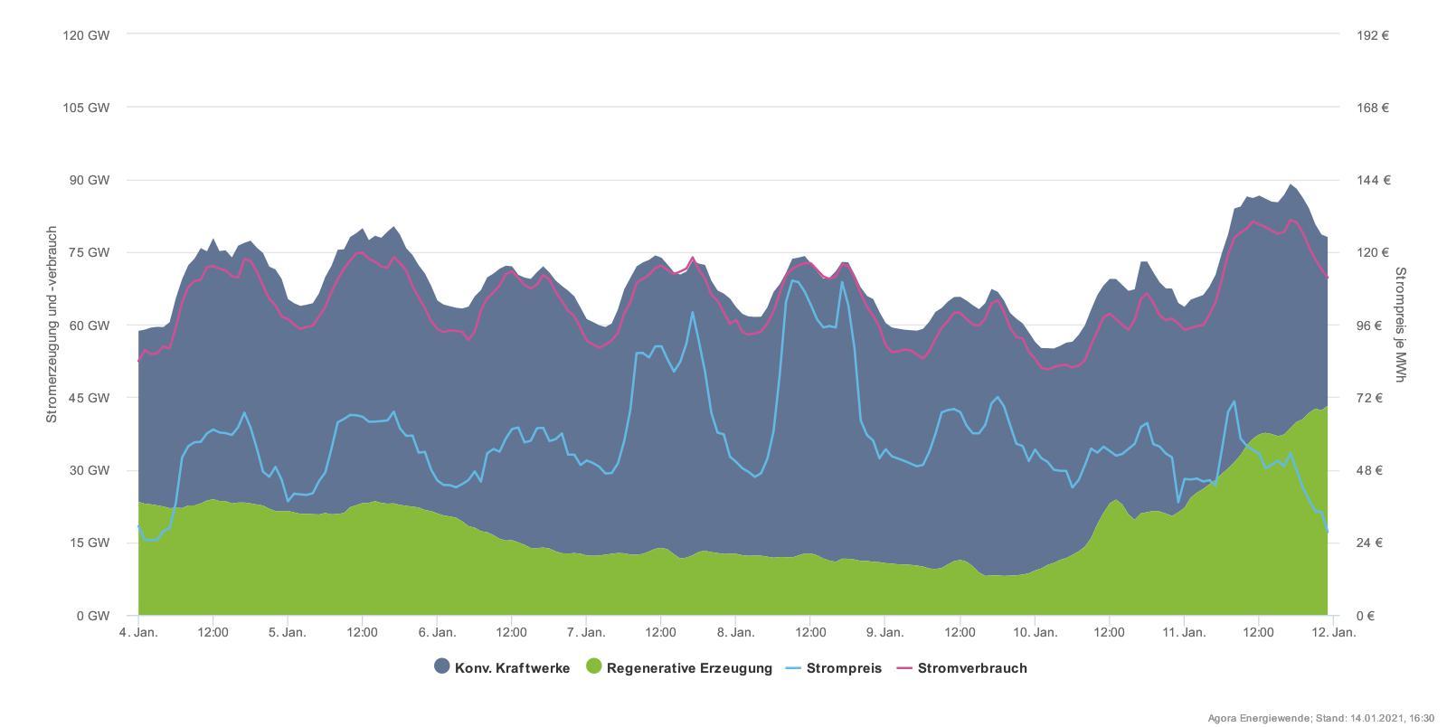 Německo má instalovaných 60 GW výkonu ve větrných zdrojích, a přesto může vypadat prosinec, jak je zobrazen na tomto grafu. Poměrně dost dnů jsou dodávky zvětru téměř nula a výkon obnovitelných zdrojů zajišťuje pouze spalování biomasy a vodní zdroje. Obnovitelné zdroje jsou zeleně, klasické šedě. Fialová linie je německá spotřeba a světle modrá cena elektřiny vdaný moment (Zdroj Agora-Energiewende)