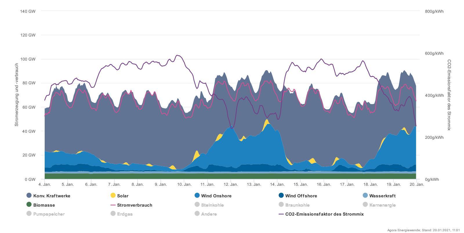 Zde je vidět podíl jednotlivých zdrojů vněmecké výrobě: zelená je biomasa, nejsvětlejší modrá je voda, tmavě a světle modré jsou mořské a pozemní větrné farmy a žluté pak sluneční zdroje. Šedou jsou vyznačeny klasické zdroje. Je třeba připomenout, že německý instalovaný výkon větrných zdrojů již přesáhl 60 GWp a fotovoltaických pak přes 50 GWp. Tmavě fialová je produkce CO2 na jednotku vyrobené elektřiny vdané chvíli a světle pak německá spotřeba. (Zdroj AGORA Energiewende).