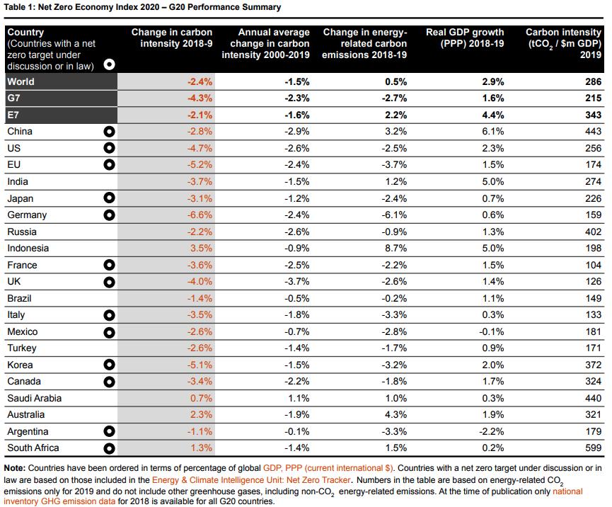 Průměrná míra dekarbonizace jednotlivých států G20
