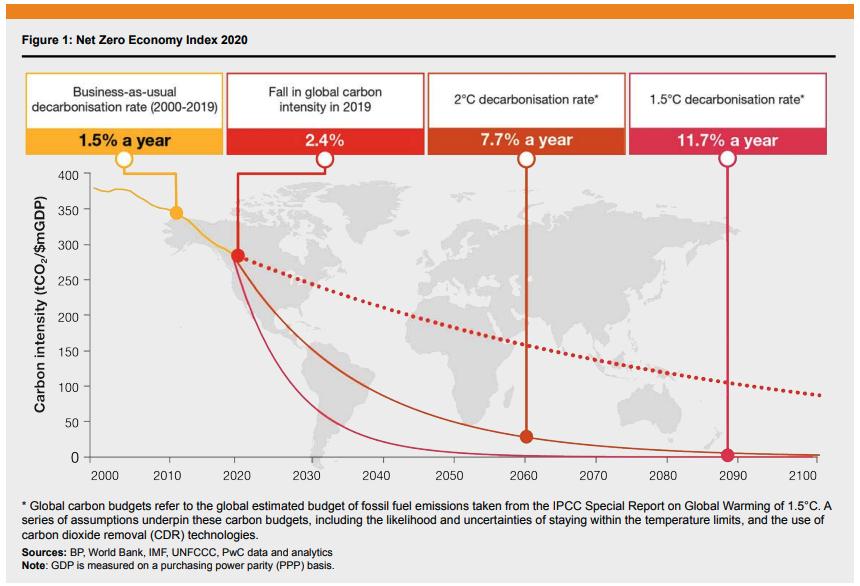 Potřebná míra dekarbonizace k dosažení klimatických cílů