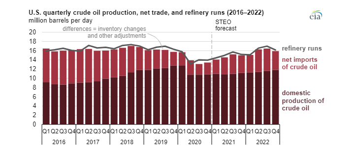 Quarterly growth of domestic crude oil extraction and its imports to the United States.  Source: EIA