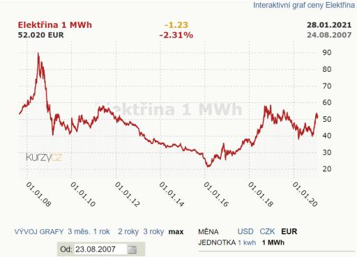 Vývoj velkoobchodní ceny silové elektřiny na pražské burze mezi lety 2007 a 2021