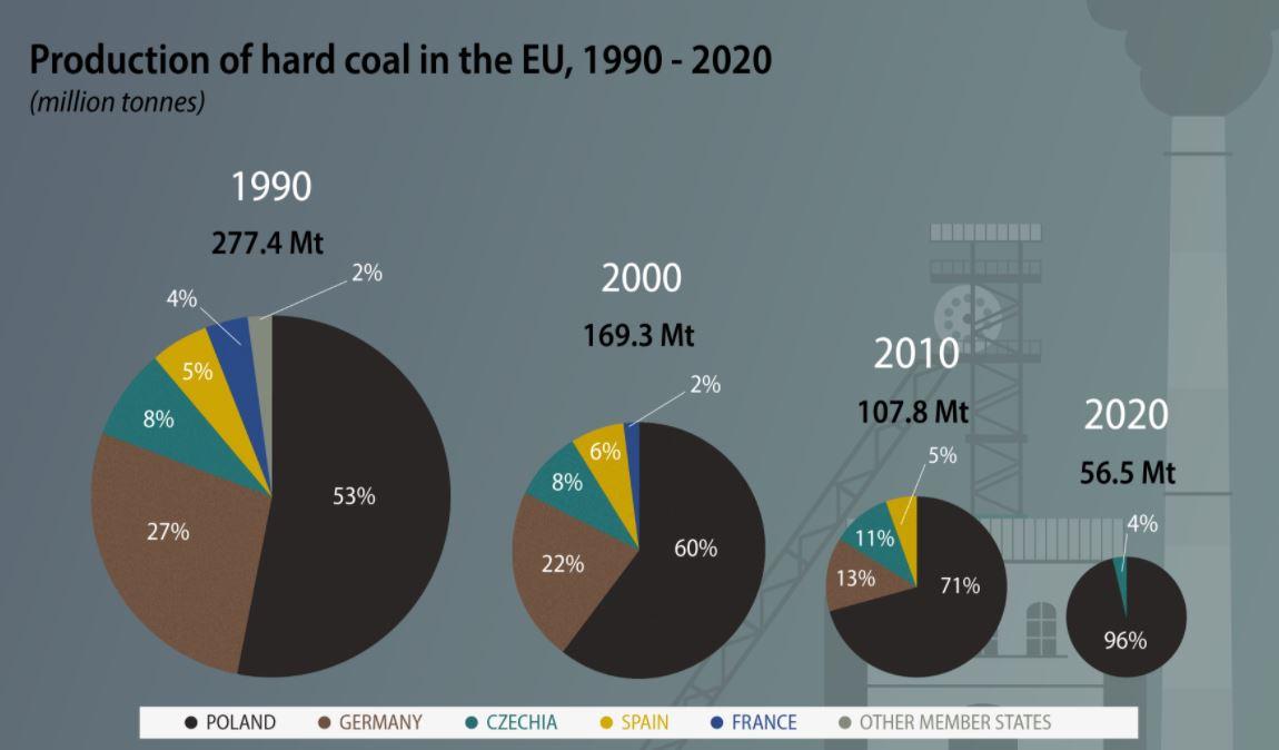 Vývoj těžby černého uhlí v EU od roku 1990. Zdroj: Eurostat