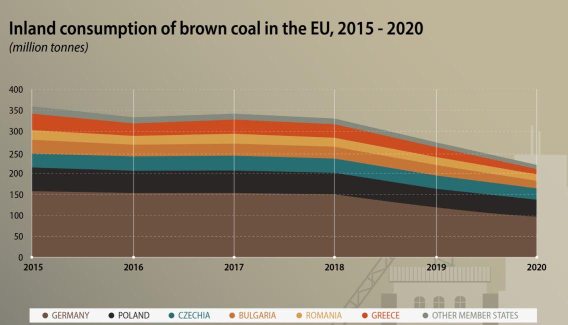 Vývoj spotřeby hnědého uhlí v EU od roku 1990. Zdroj: Eurostat